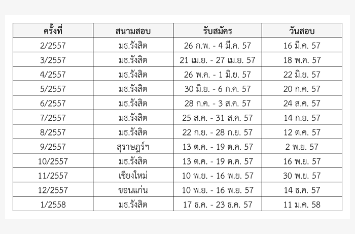 ปฏิทินการสอบ SMART-I สำหรับยื่นรับตรง ม.ธรรมศาสตร์ 2557-2558