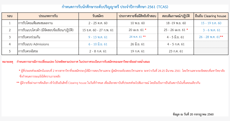 ปฏิทินรับตรง61-TCAS ม.ศรีนครินทรวิโรฒ 2561 (5 รอบ)