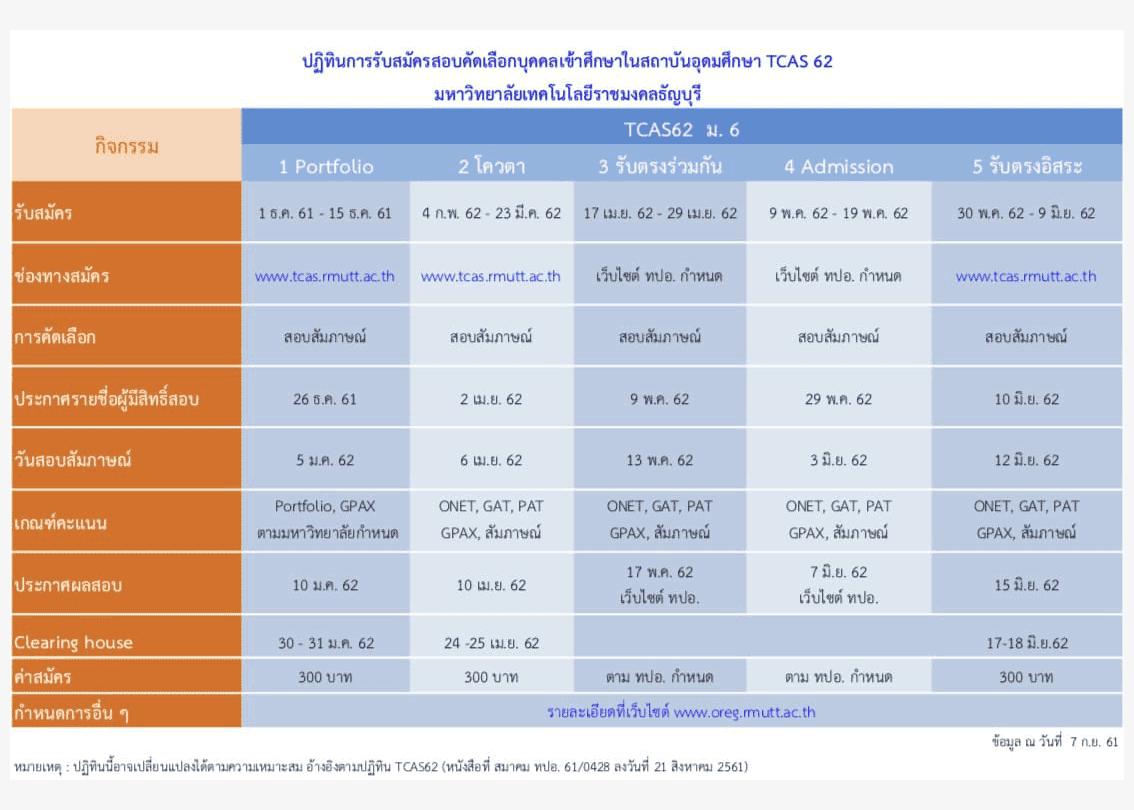 ปฏิทินรับตรงTCAS62 ม.เทคโนโลยีราชมงคลธัญบุรี 2562