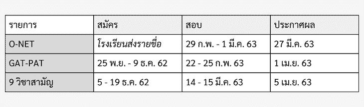 ปฏิทินTCAS63 GAT/PAT, 9 วิชาสามัญ, O-NET 2563